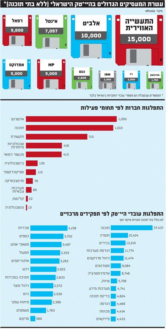 עשרת המעסיקים הגדולים בהייטק הישראלי